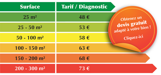 Tarifs diagnostics immobiliers Aix Marseille